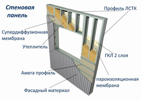 ПВХ окна в каркасном доме