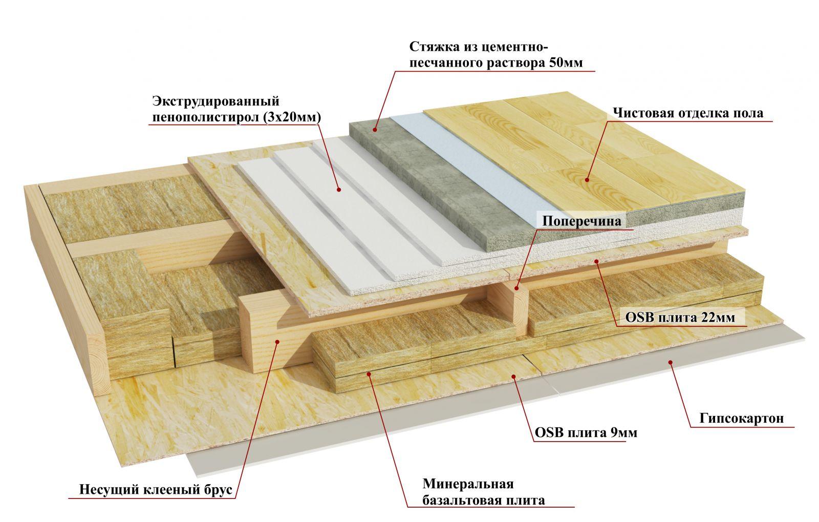 Звукоизоляция в деревянном доме своими руками 9